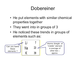 Periodic Table History. Dobereiner He put elements with similar ...