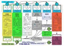 short form negative japanese japanese verb conjugation wikipedia