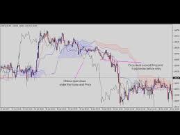 Ichimoku 5 Min Trading Strategy Youtube