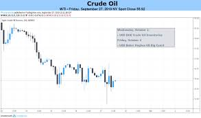 Nymex Crude Oil Price Live Chart Crude Oil Price Forecast Undermined By China Slowdown
