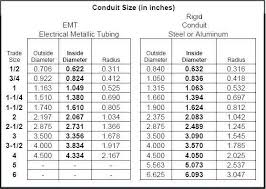 Electrical Conduit Sizing Chart 42 True To Life Conduit Knockout Size Chart