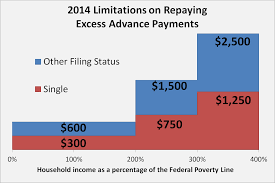 How To Reconcile Advance Payments Of The Premium Tax Credit