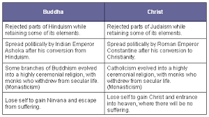 Similarities Between Hinduism And Christianity Chart Bible Code Digest Com Buddha And Christ Similarities And