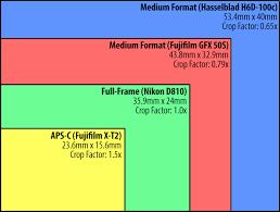 Dslr Sensor Size Chart Fujifilm Gfx 50s Considerations