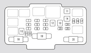 honda element (2006) – fuse box diagram Wiring Diagram Honda Element Honda Element Wiring Schematics Starting