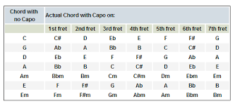 Capo Transpose Chart Playing Bass At Jams When Guitars Use Capos Talkbass Com