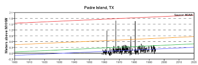Tide Chart South Padre Island Extreme Water Levels South Padre Island Brazos Santiago
