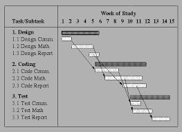 Gantt Chart Pronunciation Senior Project Time Management And Presentations
