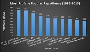 This Chart Shows The Most Popular Dirtiest Rap Albums In