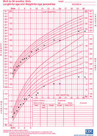 1 Year Old Growth Chart 38 Unfolded Three Year Old Growth Chart
