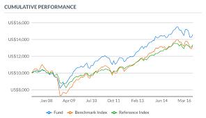 Cumulative Performance Chart With Benchmark Fund Marketing