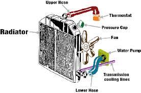 designing a more effective car radiator application center executive summary