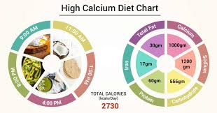 Diet Chart For High Calcium Patient High Calcium Diet Chart