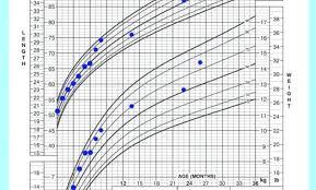 Baby Boy Weight Chart Child Weight Chart Bigdatahero Co