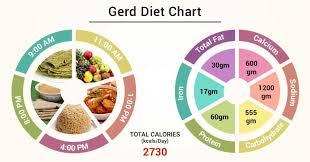 Diet Chart For Gerd Patient Gerd Diet Chart Lybrate