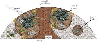 Small Picture Circular Driveway Planting Layout
