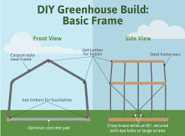 building a greenhouse framing and design