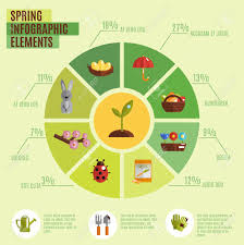 Season Chart Spring Infographics Set With Pie Chart And Season Symbols Elements