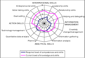 what are analytical skills figure 1 for analytical skills and information management skills