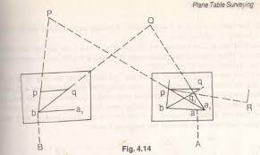 chapter 5 plane table surveying pdf