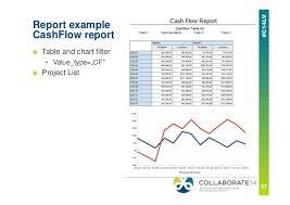 What Is A Cash Flow Report Managing Cash Flow In Primavera P6 Oracle Primavera P6 Collaborate