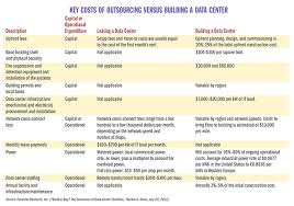 Data Centers Data Centers A Perspective On Site Selection