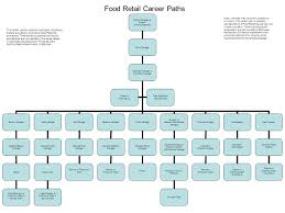 Food Retail Career Paths District Manager Or Director Of Field