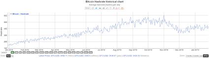 Portable Bitcoin Wallet Bitcoin Difficulty Adjustment Block