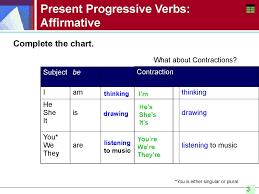 Present Progressive Verb Chart Www Bedowntowndaytona Com