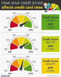 Experian Credit Chart Precise Credit Score Rating Variety Experian