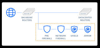 Anti DDOS Protection - Networking and Security