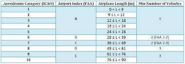 Determining An Airports Rffs Category Arffports