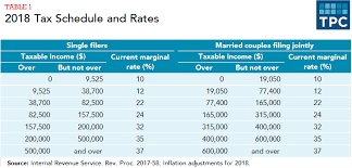 2014 Standard Deduction Chart How Do Federal Income Tax Rates Work Tax Policy Center