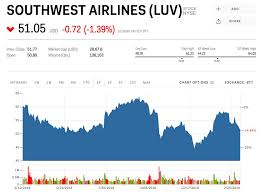 Southwest Has The Largest Exposure Of All Us Airlines To