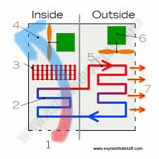 how car air conditioner works. how an hvac air conditioner works car