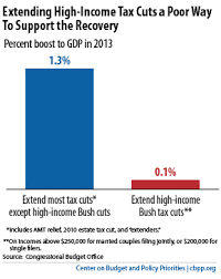 Chart Book The Bush Tax Cuts Center On Budget And Policy