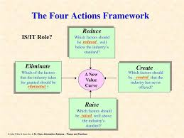 Four Actions Framework Ppt Blue Ocean Strategy The Four Actions Framework