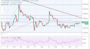 Btg Price Chart Bitcoin Gold Price Analysis Btg Usd Jumps 2 Could Climb