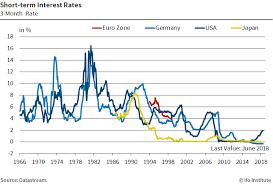 Cesifo Group Munich Short Term Interest Rates