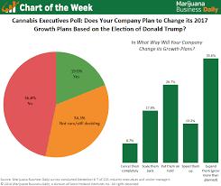 Chart The Trump Effect Some Marijuana Companies Shifting