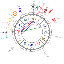 Astrology And Natal Chart Of Rihanna Born On 1988 02 20