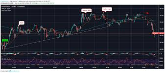 Ethereum Price Usd Chart Ethereum Price Recovering Since Today Morning The Very