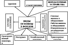 Дипломная работа Анализ эффективности использования основных  Рисунок 1 1 Видовая классификация основных фондов