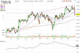 Tmus T Mobile Us Inc Daily Stock Chart