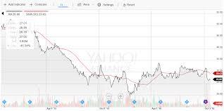 Alcoa Die Chart Alcoas Upcoming Split Should Put Money In Investors