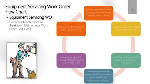 Cmms Work Order And Ppm Training Slides