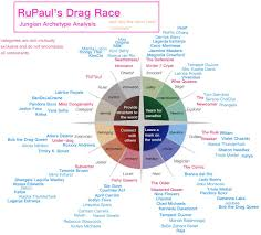 Rupauls Drag Race Jungian Archetype Analysis Not All Queens