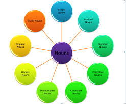 Noun Made Easy With Mind Map Gshindi Com