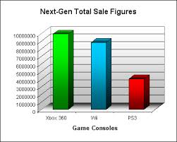 Game Consoles March 2008 Npd Sales Figure Analysis Blog