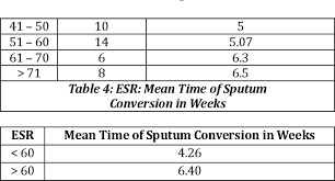 Pdf Relationship Between Erythrocyte Sedimentation Rate
